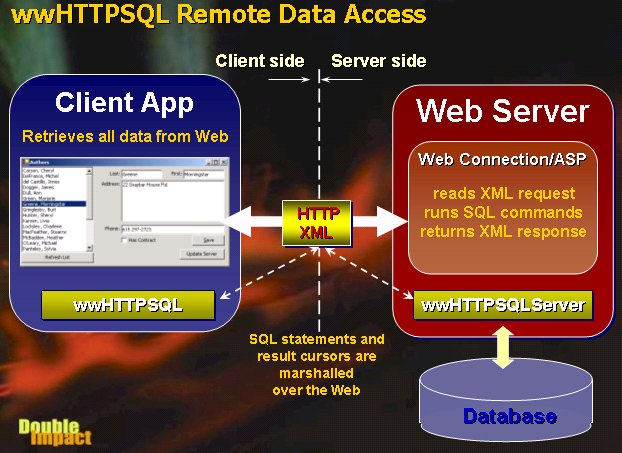 Building a Web XML Data Service with Visual FoxPro