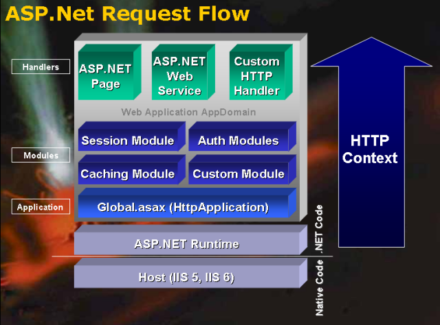 A low-level Look at the ASP NET Architecture